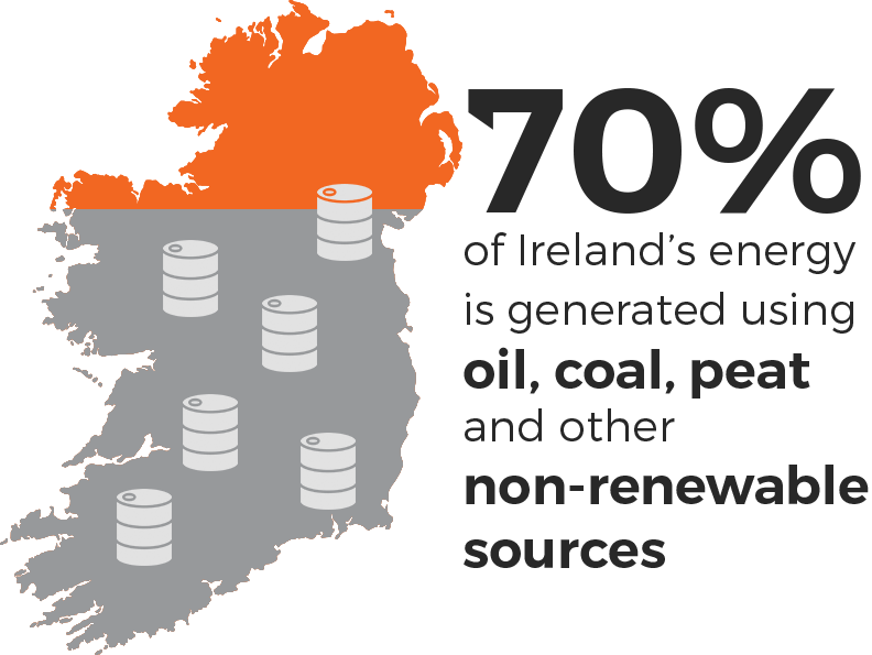 70% of Ireland's energy is generated using oil, coal, peat and other fossil fuels.